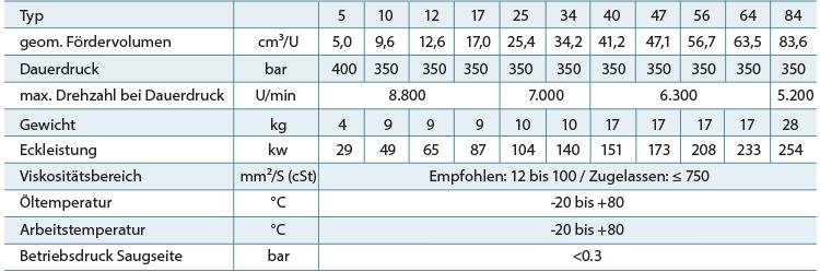 Tabelle-Technische-Daten-schraegachse1