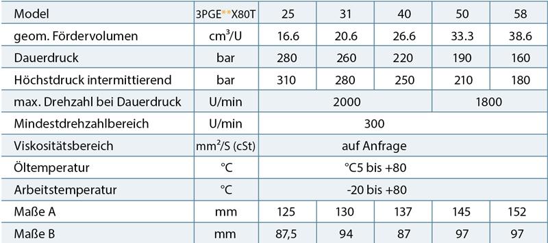 tabelle_tech_daten_3pge