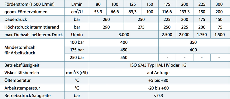 tabelle_tech_daten_pnc